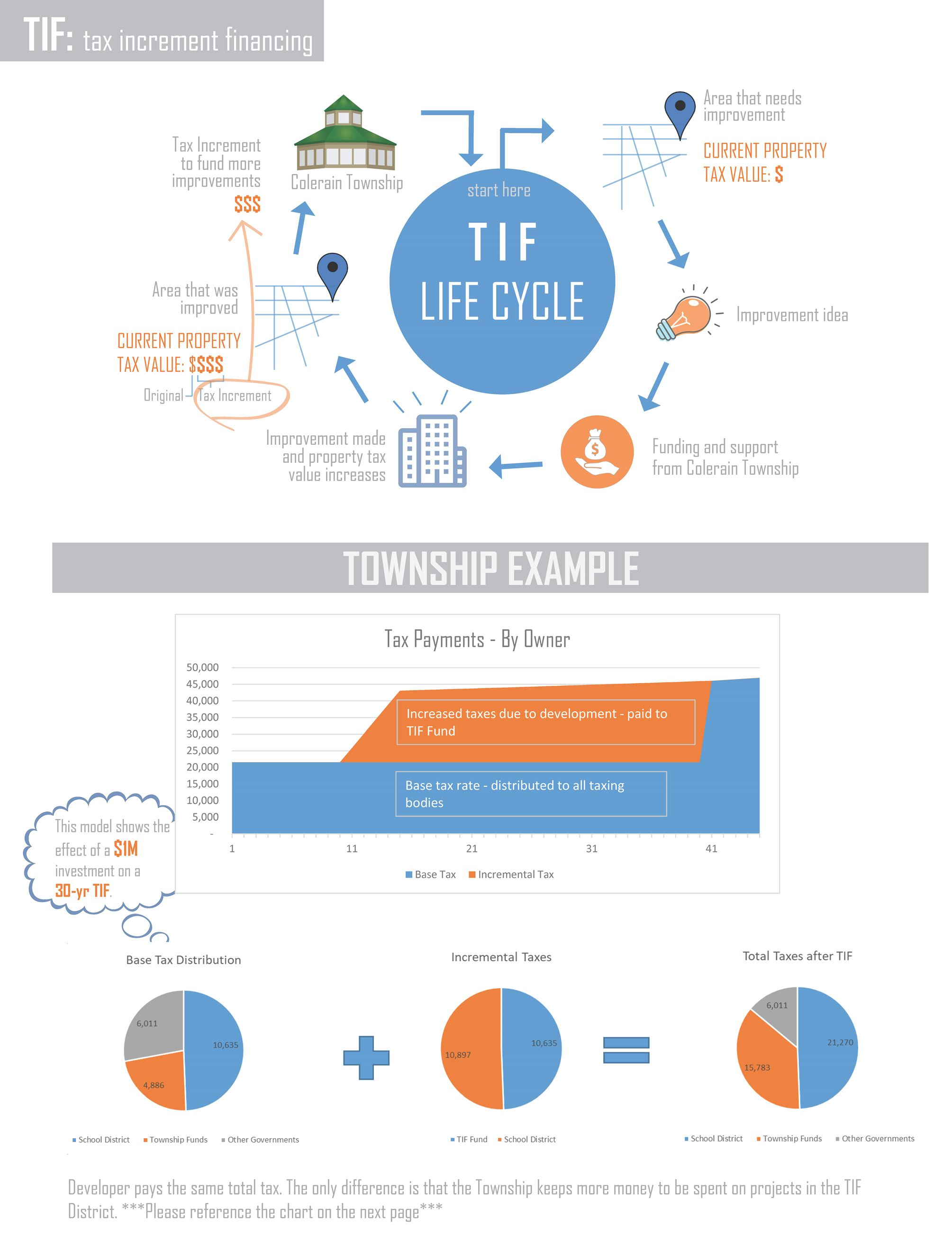 TIF Infographic